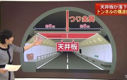 笹子トンネル崩落調査委員に ...